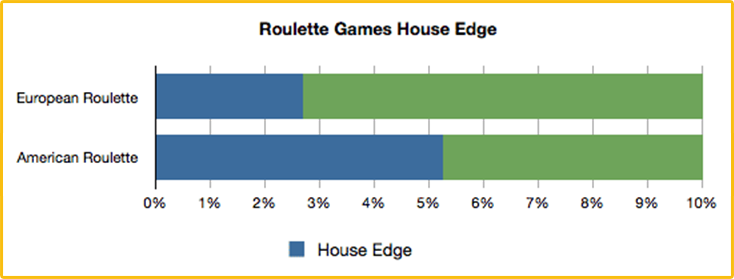 house-edge-roulette-games